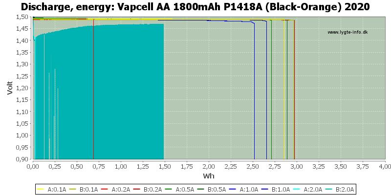 Vapcell%20AA%201800mAh%20P1418A%20(Black-Orange)%202020-Energy