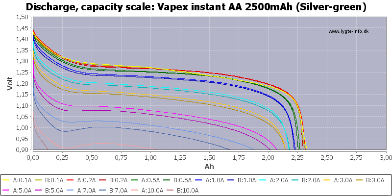 Vapex%20instant%20AA%202500mAh%20(Silver-green)-Capacity