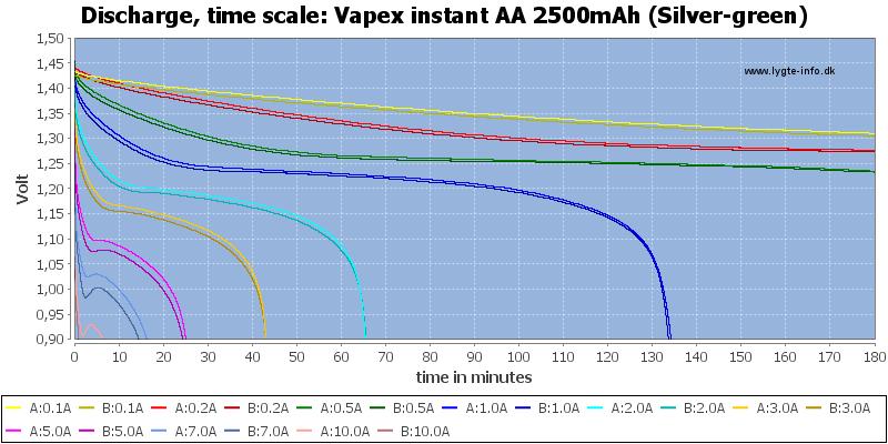 Vapex%20instant%20AA%202500mAh%20(Silver-green)-CapacityTime