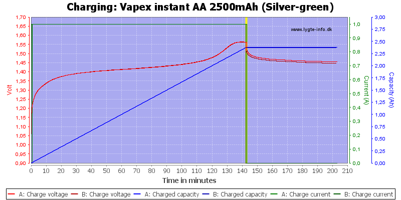 Vapex%20instant%20AA%202500mAh%20(Silver-green)-Charge