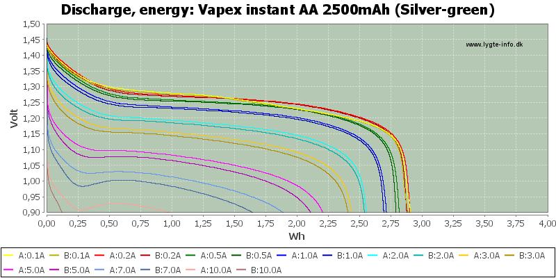Vapex%20instant%20AA%202500mAh%20(Silver-green)-Energy