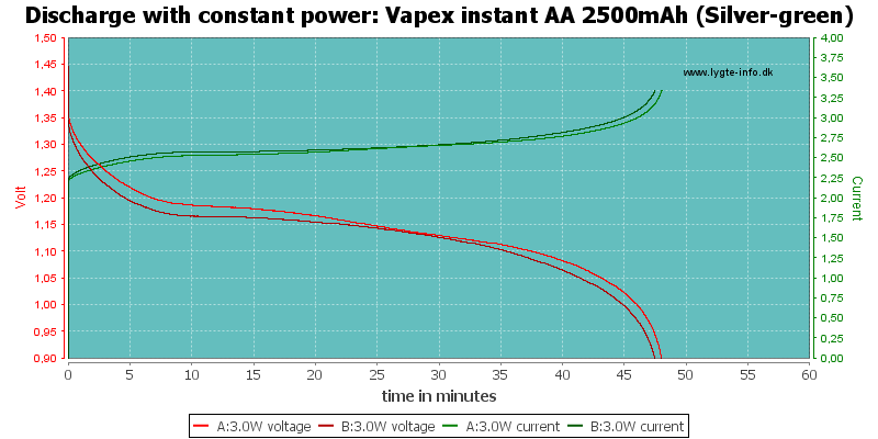 Vapex%20instant%20AA%202500mAh%20(Silver-green)-PowerLoadTime
