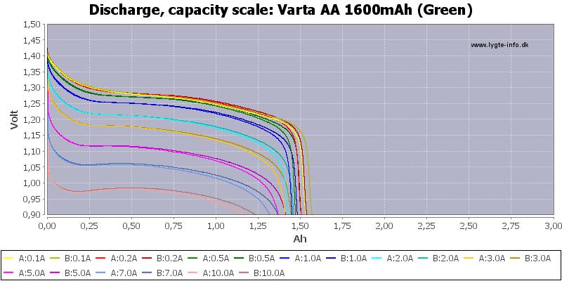 Varta%20AA%201600mAh%20(Green)-Capacity