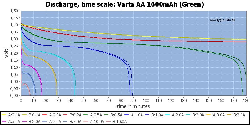 Varta%20AA%201600mAh%20(Green)-CapacityTime