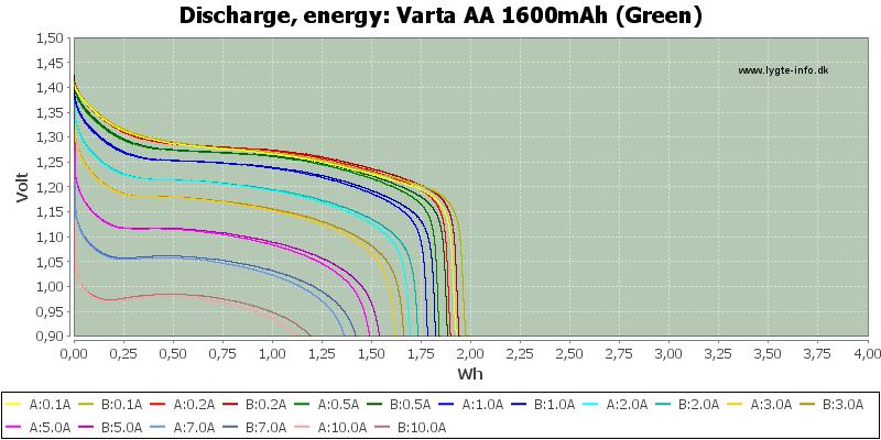 Varta%20AA%201600mAh%20(Green)-Energy