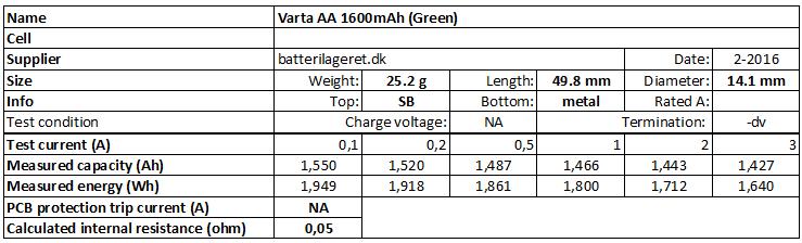 Varta%20AA%201600mAh%20(Green)-info