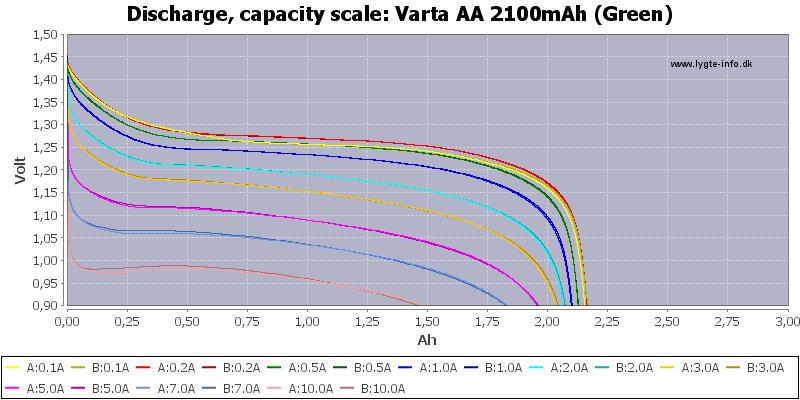 Varta%20AA%202100mAh%20(Green)-Capacity