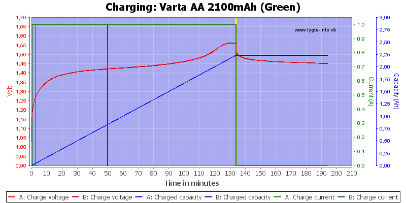 Varta%20AA%202100mAh%20(Green)-Charge