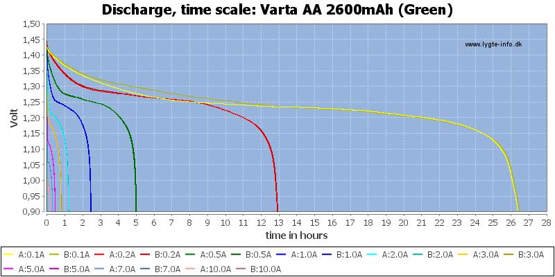Varta%20AA%202600mAh%20(Green)-CapacityTimeHours