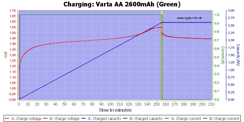 Varta%20AA%202600mAh%20(Green)-Charge