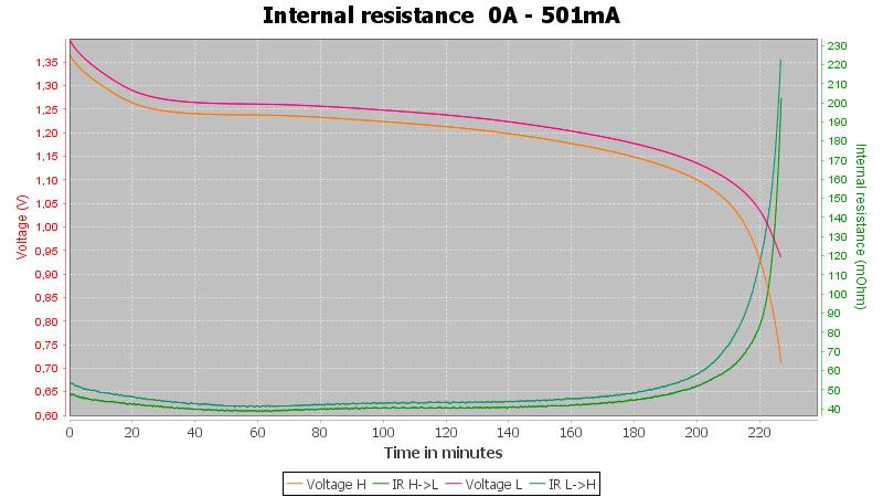Varta%20AAA%201000mAh%205703%20%28Green-silver%29-Pulse-0.5A-10-10-0.7V-IR