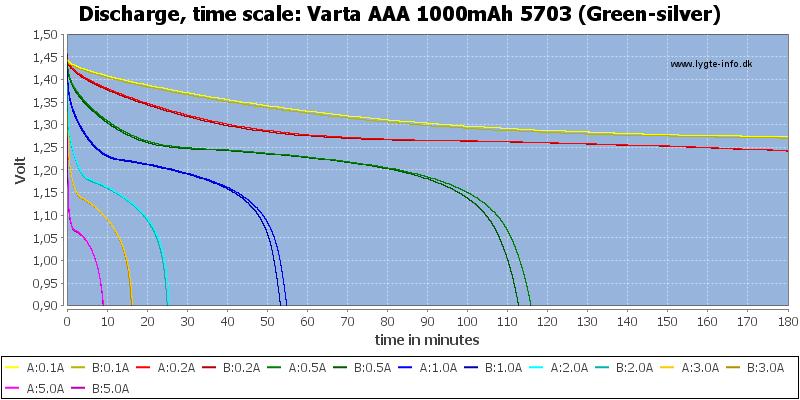 Varta%20AAA%201000mAh%205703%20(Green-silver)-CapacityTime