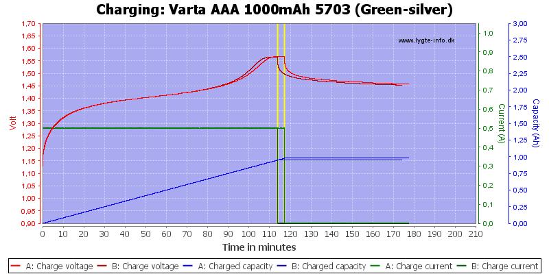 Varta%20AAA%201000mAh%205703%20(Green-silver)-Charge
