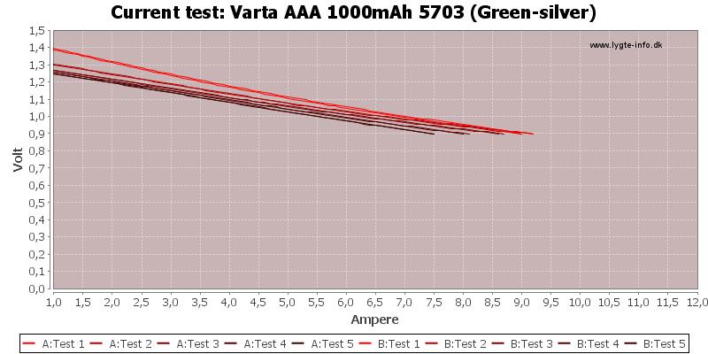 Varta%20AAA%201000mAh%205703%20(Green-silver)-CurrentTest