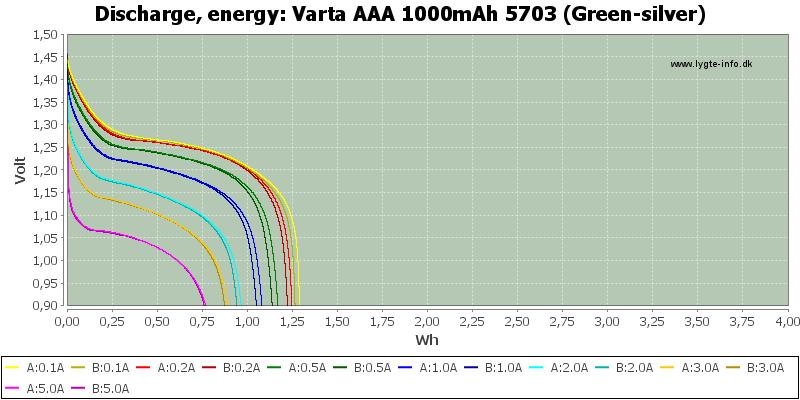Varta%20AAA%201000mAh%205703%20(Green-silver)-Energy