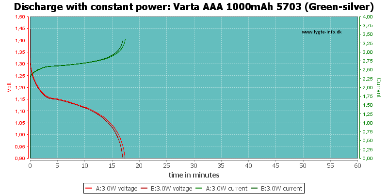 Varta%20AAA%201000mAh%205703%20(Green-silver)-PowerLoadTime