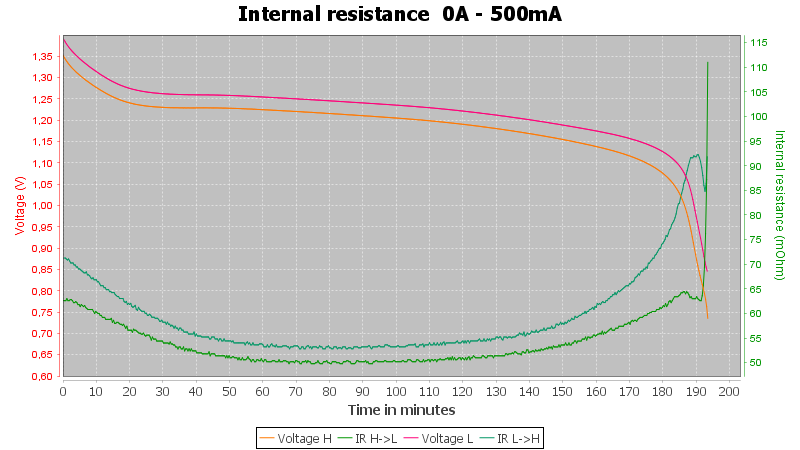 Varta%20AAA%20800mAh%2056703%20%28Green%29-Pulse-0.5A-10-10-0.7V-IR