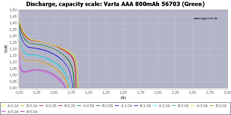 Varta%20AAA%20800mAh%2056703%20(Green)-Capacity
