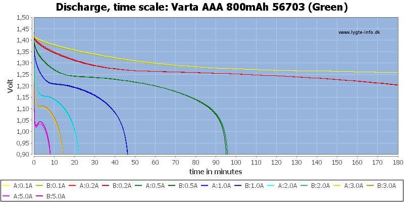 Varta%20AAA%20800mAh%2056703%20(Green)-CapacityTime