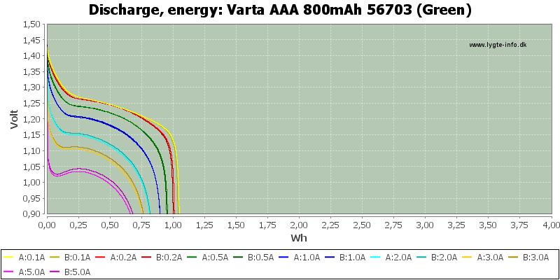 Varta%20AAA%20800mAh%2056703%20(Green)-Energy