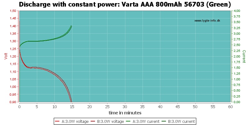 Varta%20AAA%20800mAh%2056703%20(Green)-PowerLoadTime