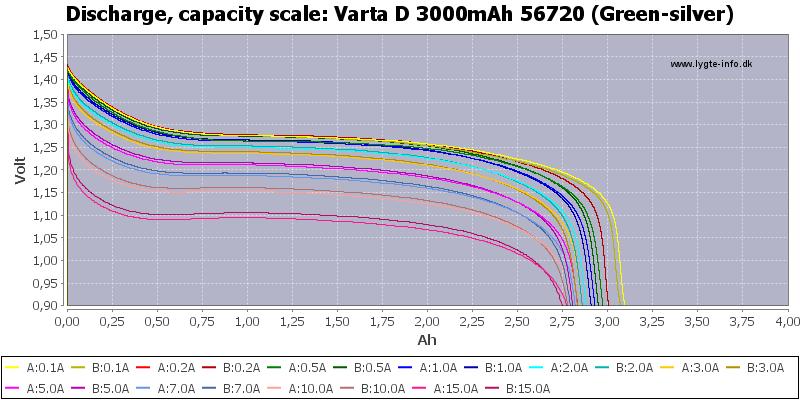 Varta%20D%203000mAh%2056720%20(Green-silver)-Capacity