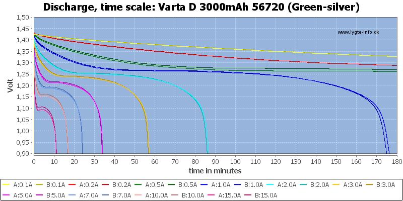Varta%20D%203000mAh%2056720%20(Green-silver)-CapacityTime