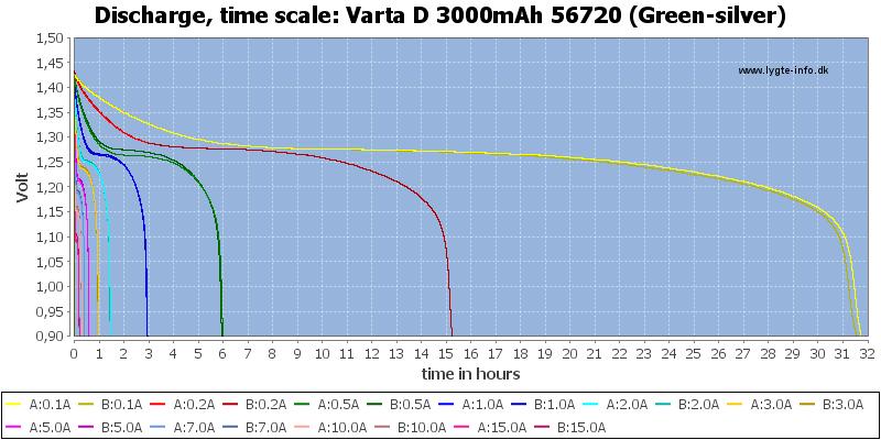 Varta%20D%203000mAh%2056720%20(Green-silver)-CapacityTimeHours