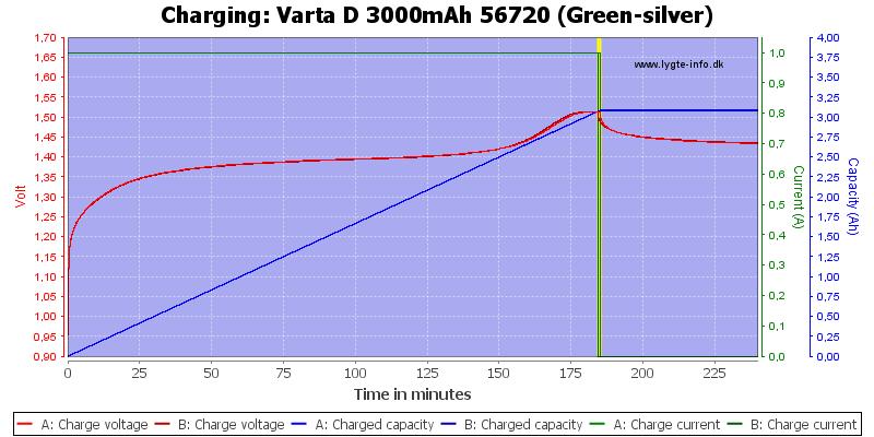 Varta%20D%203000mAh%2056720%20(Green-silver)-Charge