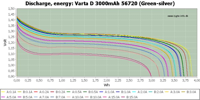 Varta%20D%203000mAh%2056720%20(Green-silver)-Energy