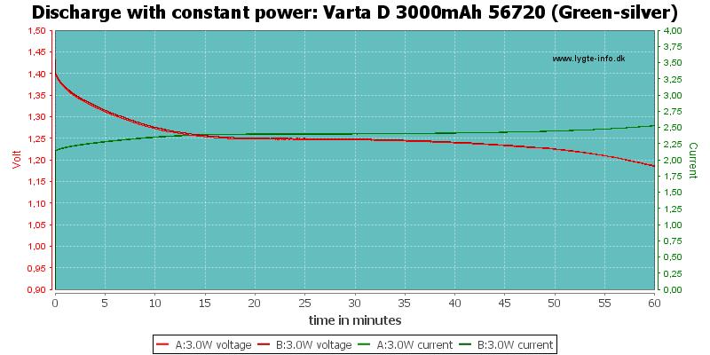 Varta%20D%203000mAh%2056720%20(Green-silver)-PowerLoadTime