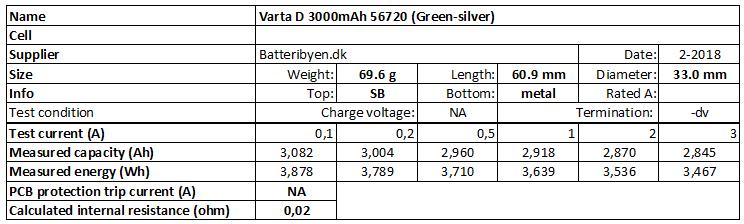 Varta%20D%203000mAh%2056720%20(Green-silver)-info