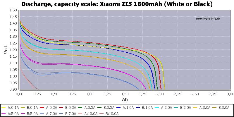 Xiaomi%20ZI5%201800mAh%20(White%20or%20Black)-Capacity