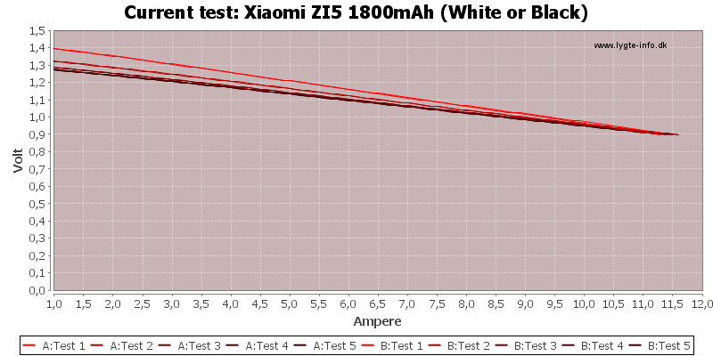 Xiaomi%20ZI5%201800mAh%20(White%20or%20Black)-CurrentTest