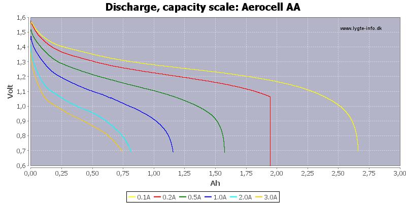 Aerocell%20AA-Capacity