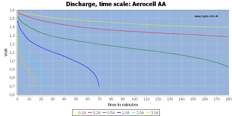 Aerocell%20AA-CapacityTime