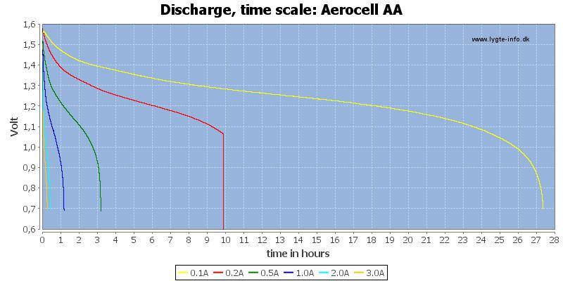 Aerocell%20AA-CapacityTimeHours