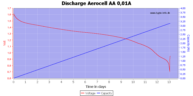 Discharge%20Aerocell%20AA%200%2C01A