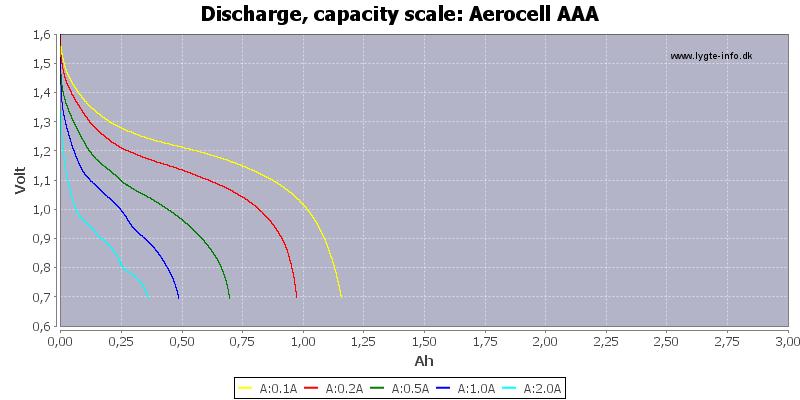 Aerocell%20AAA-Capacity