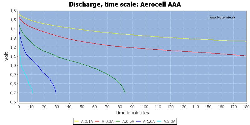 Aerocell%20AAA-CapacityTime