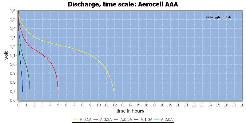 Aerocell%20AAA-CapacityTimeHours