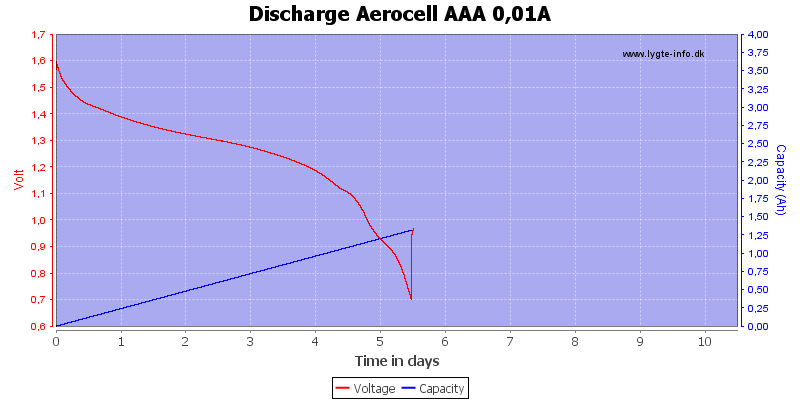 Discharge%20Aerocell%20AAA%200%2C01A