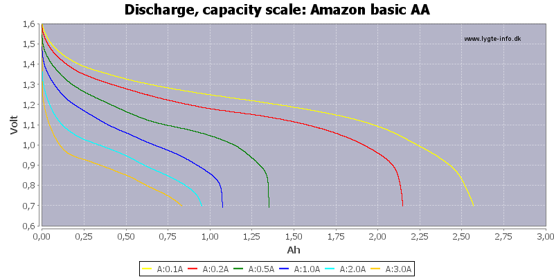 Amazon%20basic%20AA-Capacity