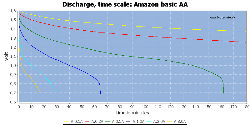 Amazon%20basic%20AA-CapacityTime