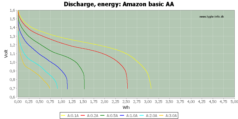 Amazon%20basic%20AA-Energy