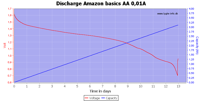 Discharge%20Amazon%20basics%20AA%200,01A