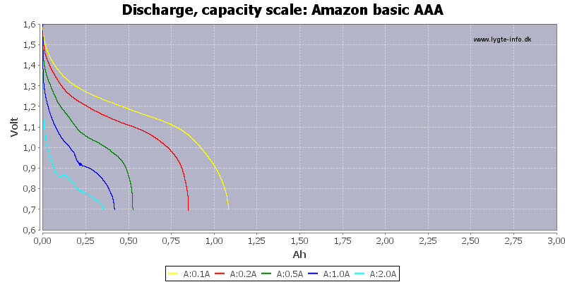 Amazon%20basic%20AAA-Capacity