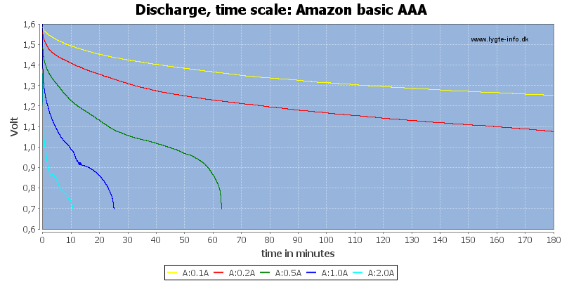 Amazon%20basic%20AAA-CapacityTime