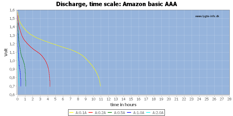 Amazon%20basic%20AAA-CapacityTimeHours