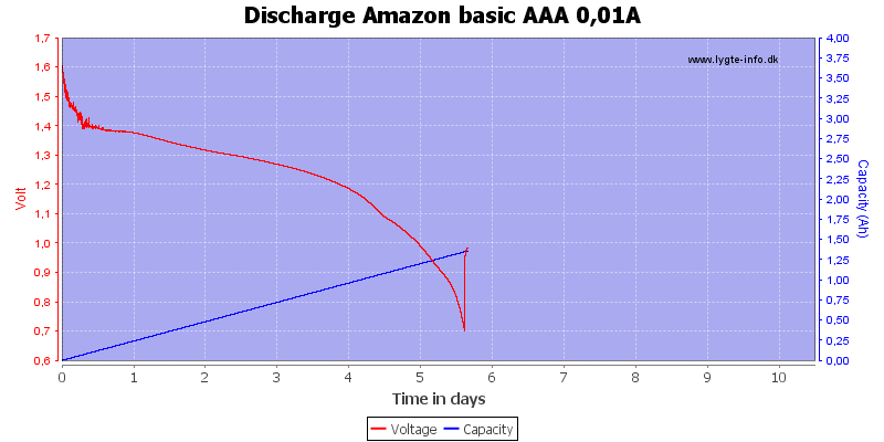 Discharge%20Amazon%20basic%20AAA%200,01A
